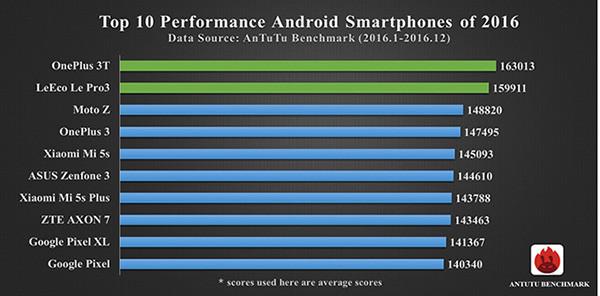 Бенчмарк AnTuTu назвал самые производительные смартфоны 2016 года