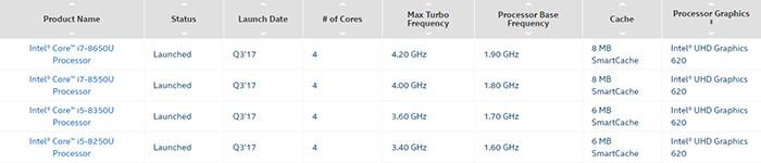 Intel представила первые процессоры Core восьмого поколения