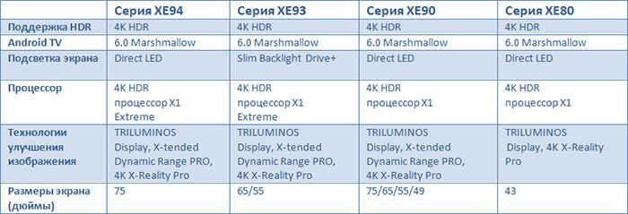 В России начались продажи 4K-телевизоров Sony на базе Android 6.0 Marshmallow