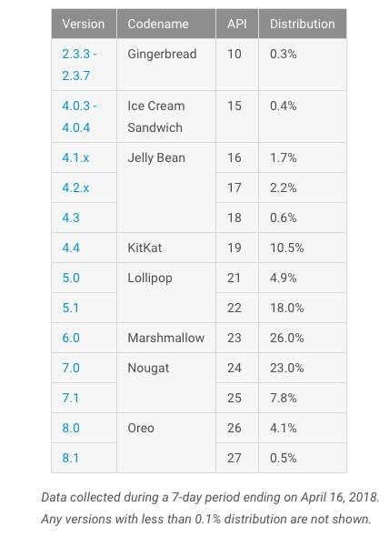 В Google назвали самую популярную версию Android