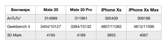 тесты Huawei Mate 20 Pro  Huawei Mate 20 и iPhone Xs и iPhone XS Max