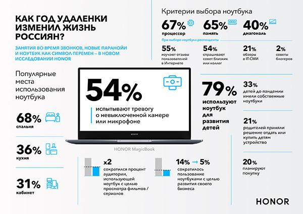 Honor выяснил, на что россияне и россиянки обращают внимание при выборе ноутбука