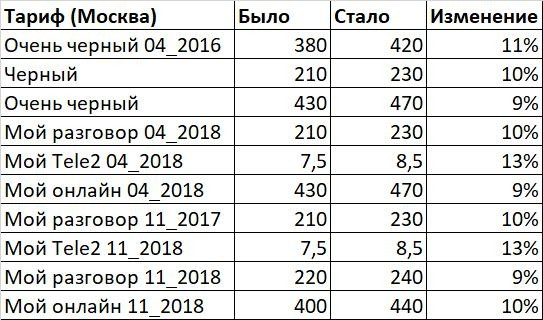 Российский мобильный оператор повысил стоимость связи несмотря на обещание не делать этого