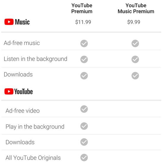 Google запускает новый музыкальный сервис YouTube Music. Вскоре он придет в Россию