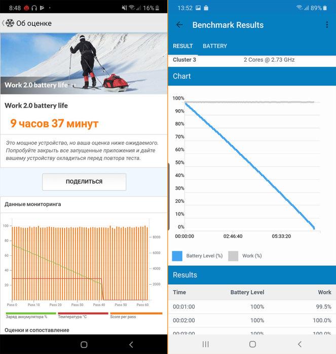 время автономной работы Samsung Galaxy Note 10 Plus