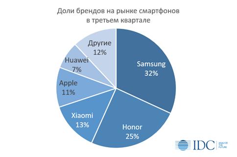 В России снова сменился лидер рынка смартфонов