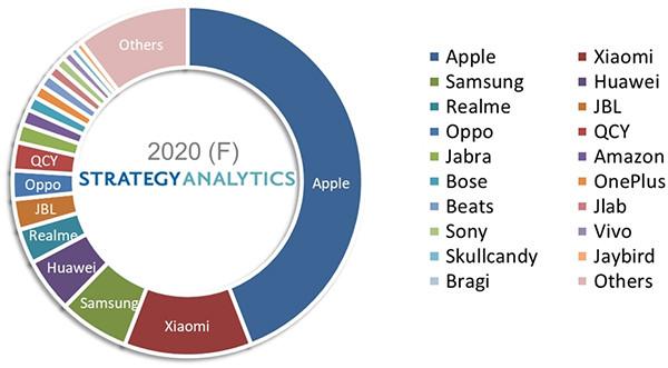Определена пятерка самых популярных в мире брендов TWS-наушников. В сумме у них две третьих рынка