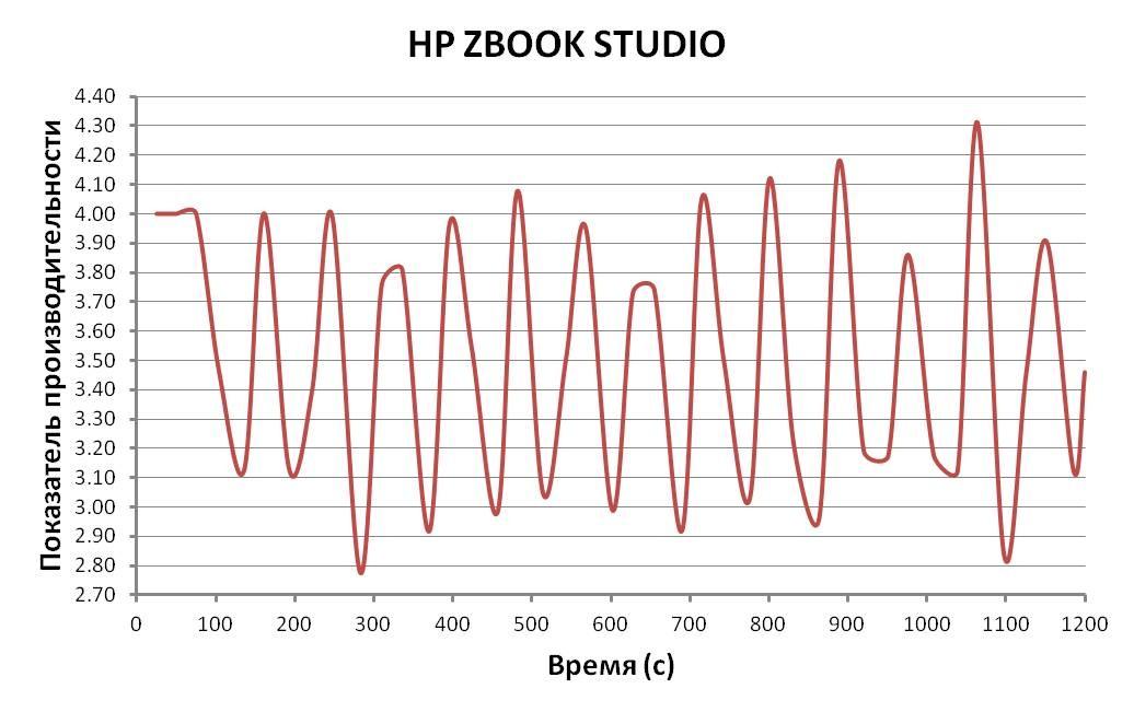 производительность HP ZBook Studio G3