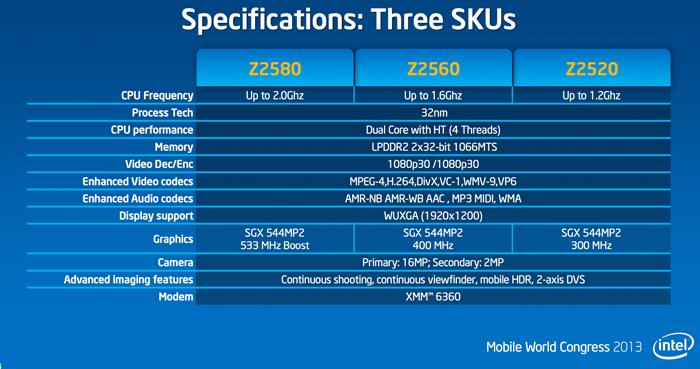 MWC 2013: Intel рассказала о платформе CloverTrail+ для смартфонов
