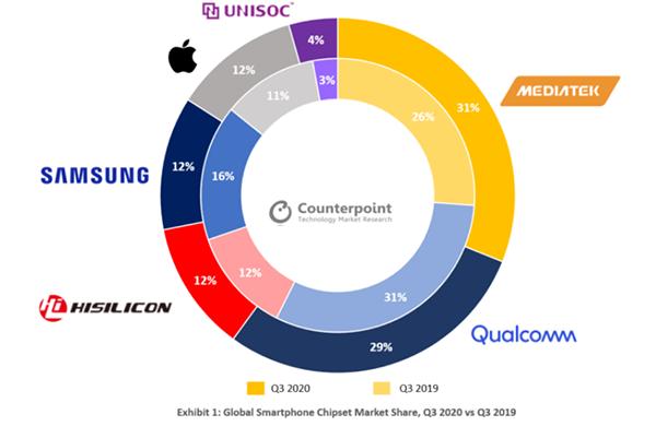 В мире первые за долгие годы сменился лидер рынка процессоров для смартфонов. Qualcomm теперь только вторая