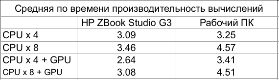 Стресс-тест для HP ZBook Studio G3: такого вы еще не видели