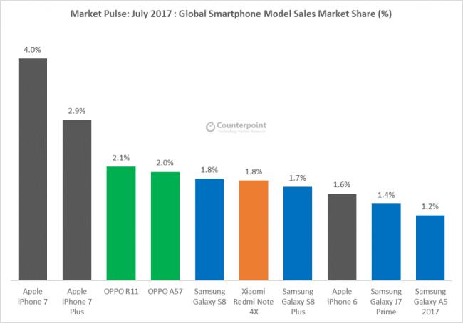 самые популярные модели смартфонов