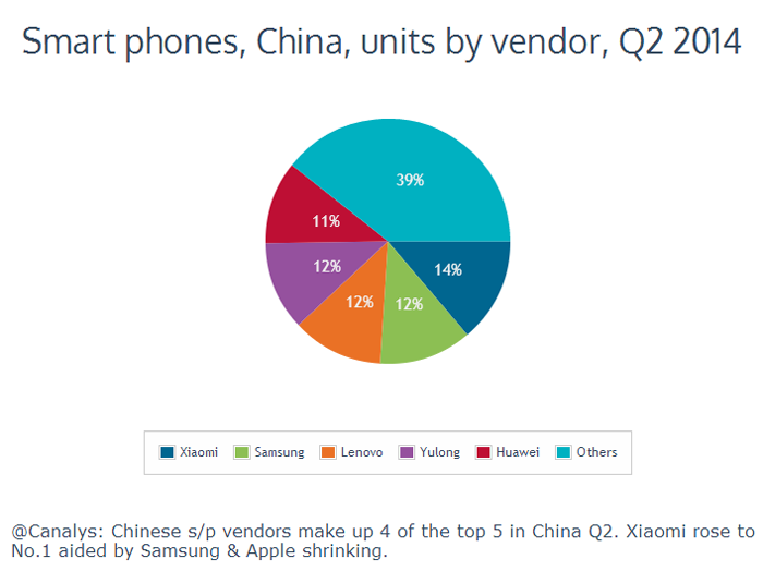 Xiaomi заняла первое место на китайском рынке смартфонов и обогнала Samsung