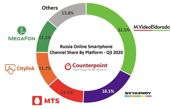 Раскрыты самые популярные у россиян интернет-магазины для покупки смартфонов