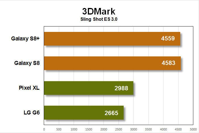Samsung Galaxy S8 pLus обзор производительность