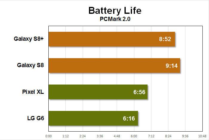 Samsung Galaxy S8 pLus обзор аккумулятор