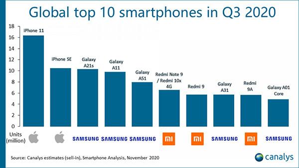 Названы самые популярные смартфоны третьего квартала. Рейтинг выглядит удивительно