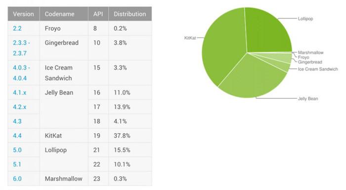 Доля операционной системы Android 6.0 Marshmallow достигает всего 0,3%