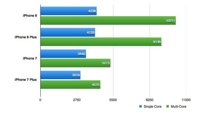 сравнение производительности iphone 8 и iphone 7