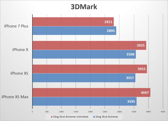 результаты 3Dmark iPhone Xs и iPhone Xs Max