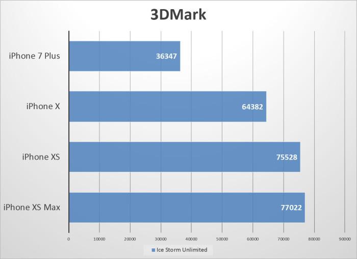 результаты Geekbench iPhone Xs и iPhone Xs Max