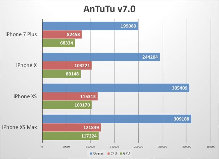 результаты Antutu iPhone Xs и iPhone Xs Max