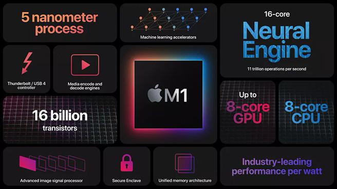 Apple представила первые компьютеры с процессорами как у смартфонов. И они удивительно быстры