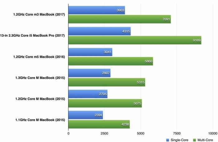Обзор MacBook 2017 тесты