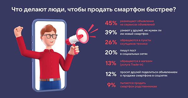 Названы самые популярные у россиян способы продажи старых смартфонов