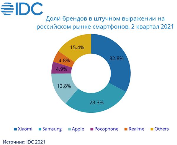 В России сменился лидер рынка смартфонов