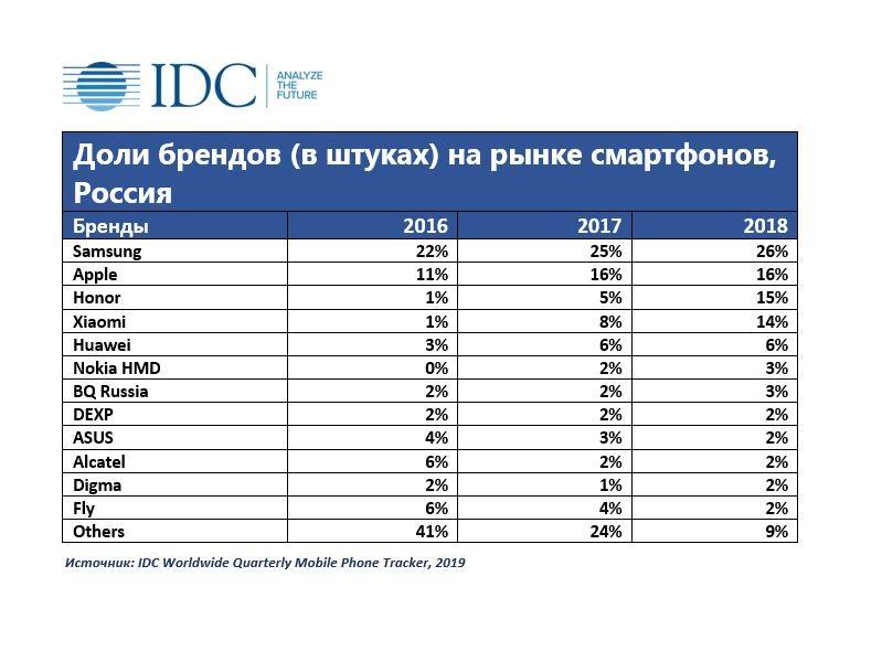Аналитики рассказали, какие смартфоны предпочитают российские покупатели