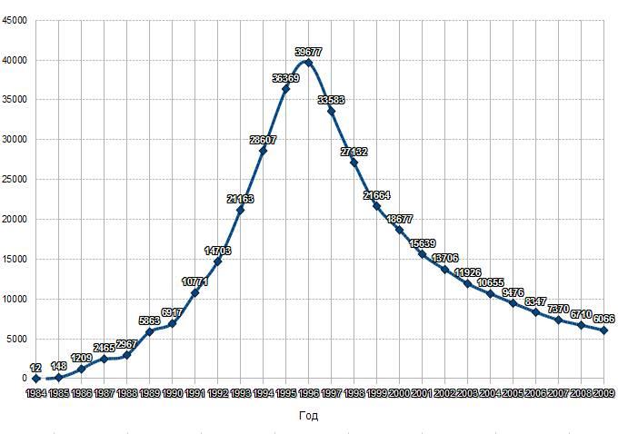 Количество узлов (нодов) Fido в мире по годам
